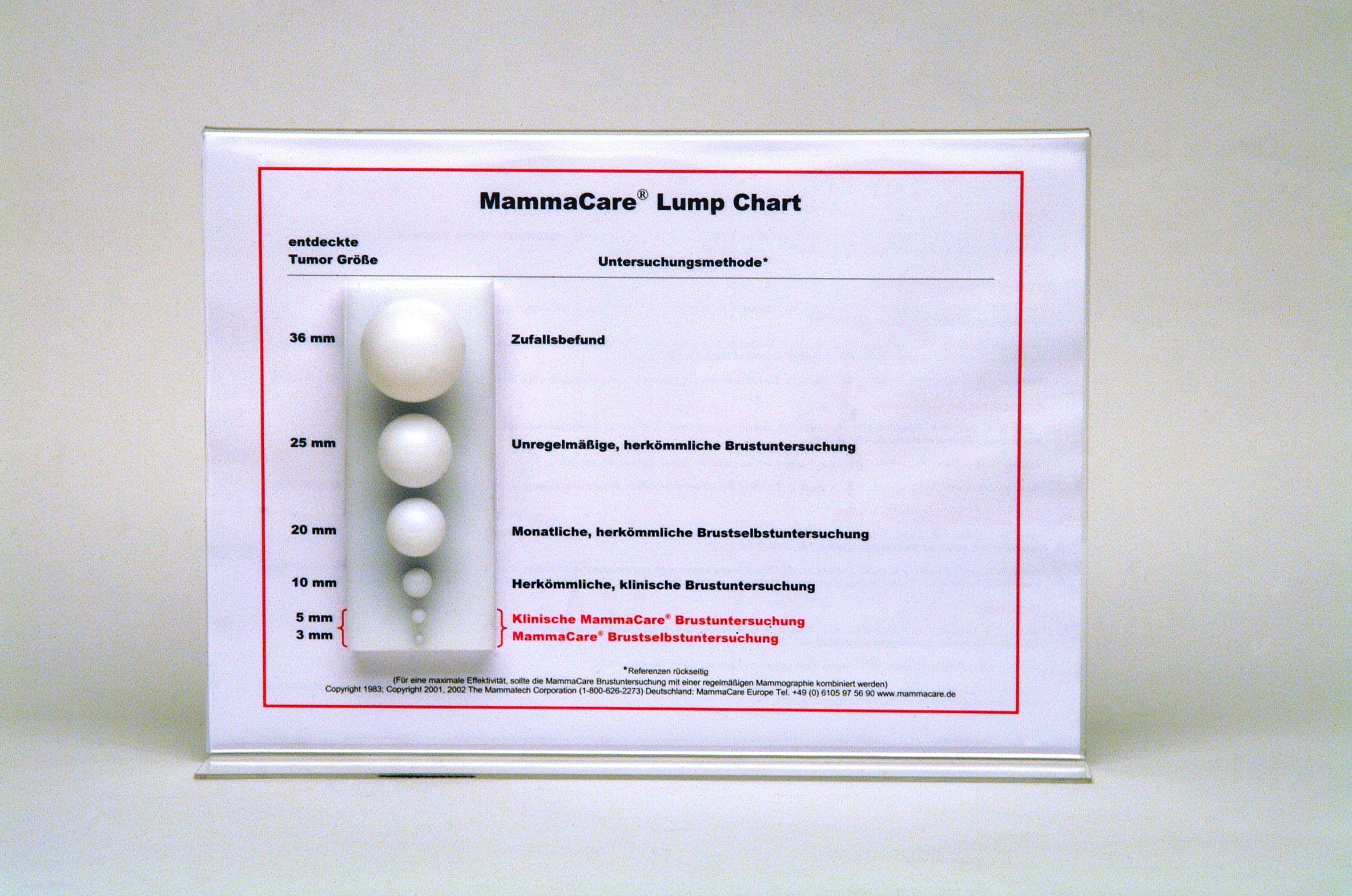Lump Chart (Knotenmodell)
